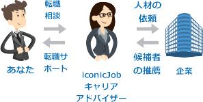 ICONICの転職支援サービスの仕組み:求職者とICONICと企業