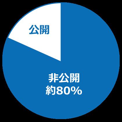 iconicJobが扱っている求人情報の約80%は非公開の求人になっており、約20%しか求人情報を掲載していません。